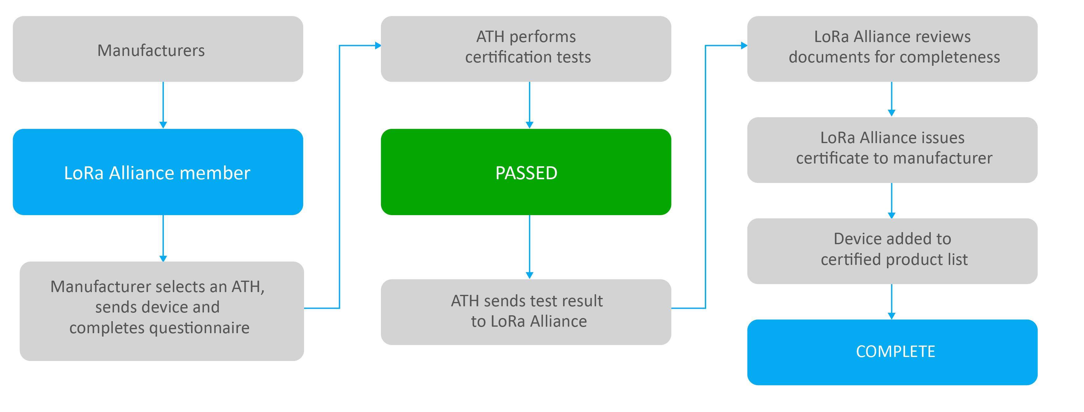LoRa Certificaiton | Allion Labs