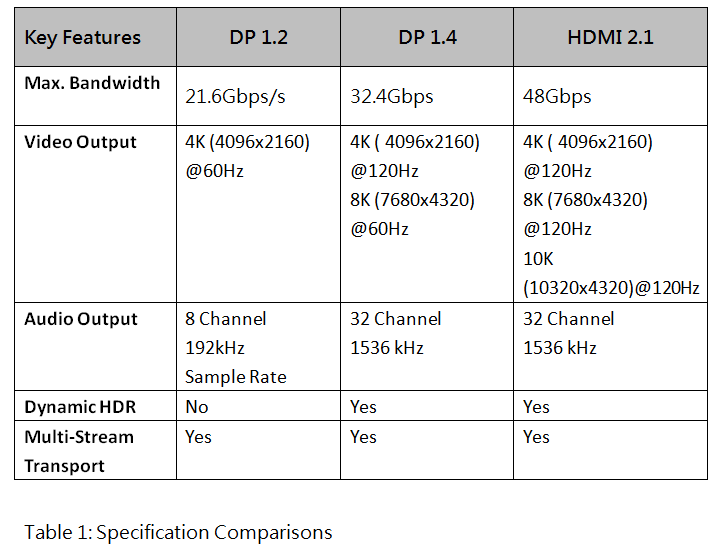 is displayport better than hdmi for 4k